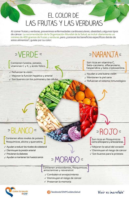 el color de las frutas y las verduras.