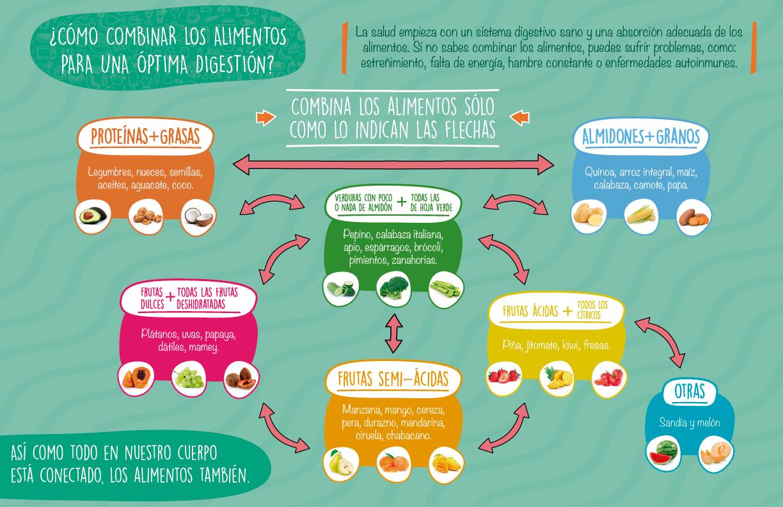 Cómo combinar los alimentos para una óptima digestión