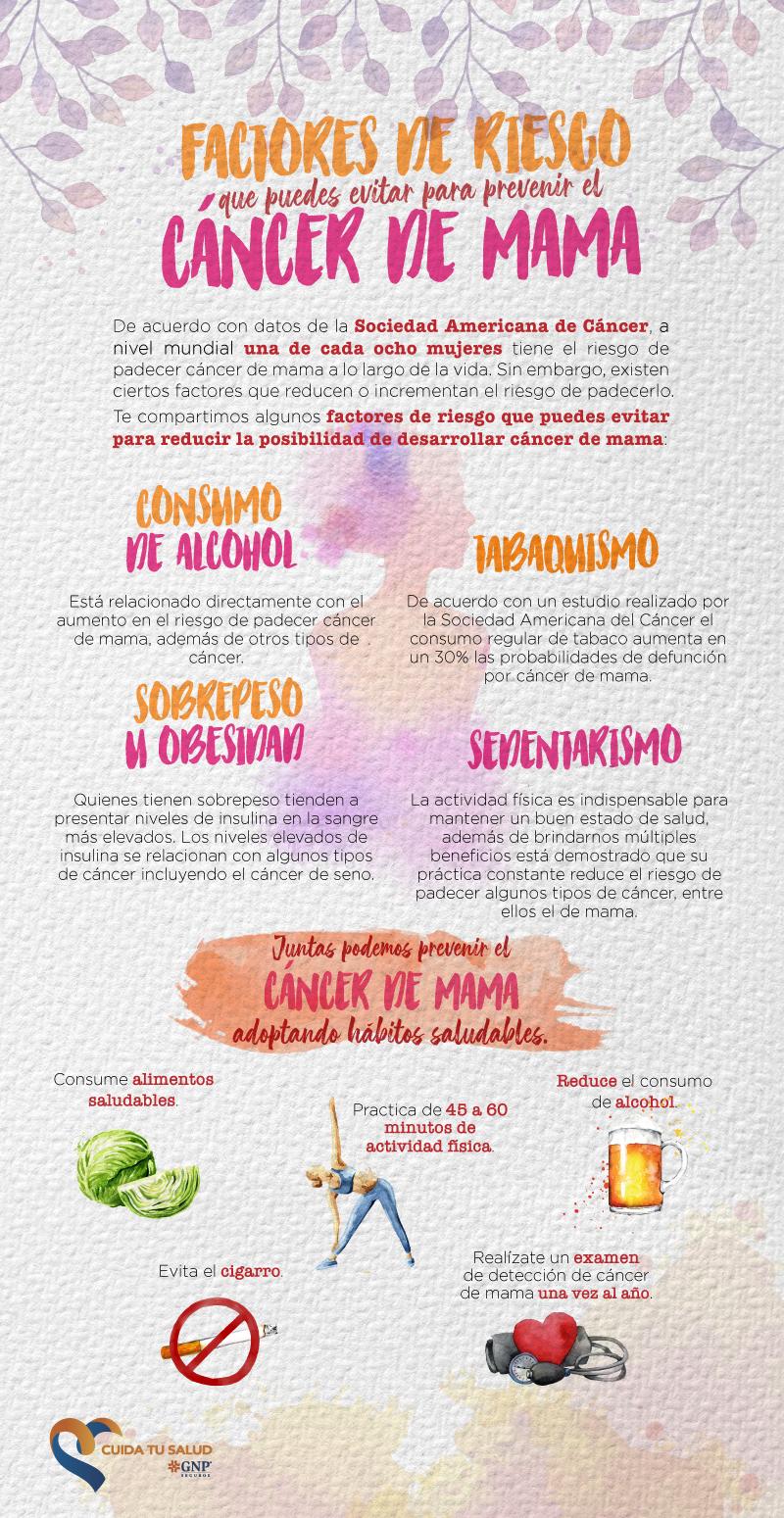 Factores de riesgo del cáncer de mama